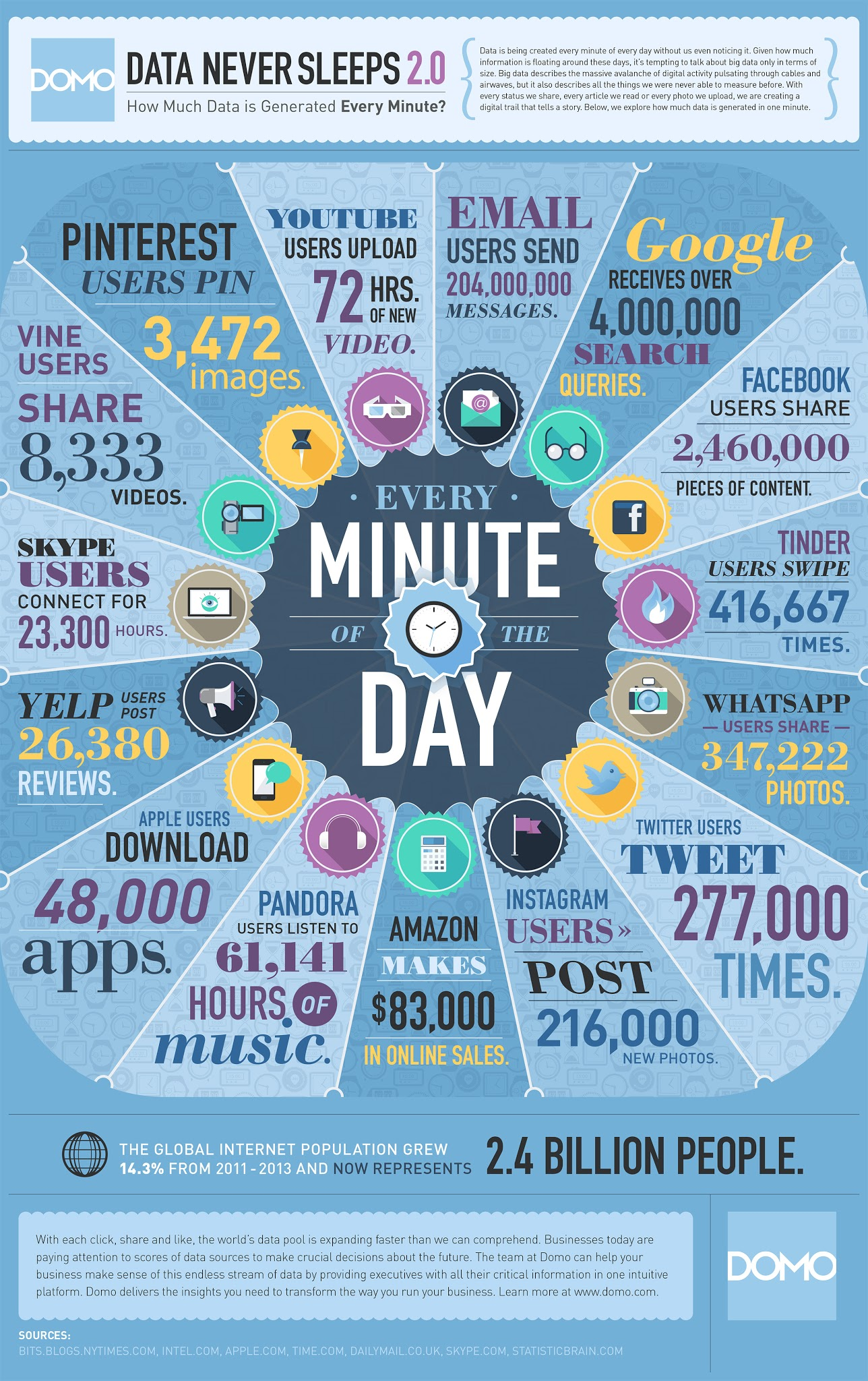 Data Never Sleeps 2014 -  How Much Data Is Created On Internet Every Minute Of The Day - infographic