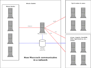 Moscrack v2.02b Cluster WPA cracker