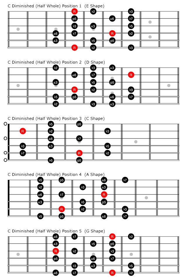 Guitar chord fingering chart