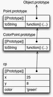 python how to call super constructor