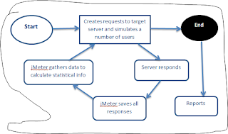Jmeter tutorial example http://tutorialbyexample.blogspot.com