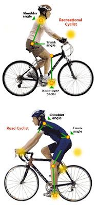 http://4.bp.blogspot.com/-kcLwGRtFyAY/UIE1kc8LXBI/AAAAAAAAMOI/I0fQEmJi9T0/s1600/bike-fit.jpg
