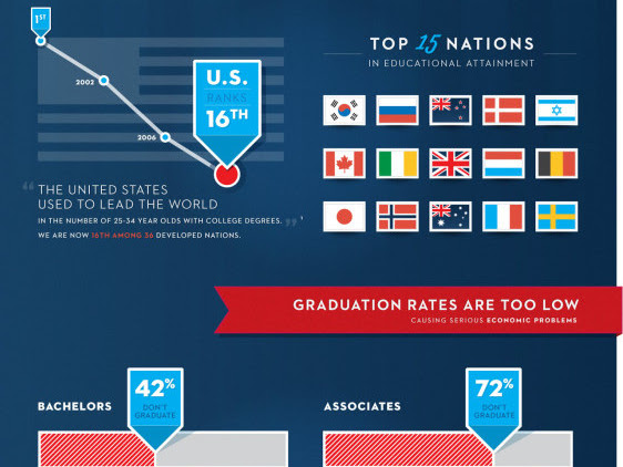 U.S. Graduation Rate, Unemployment Compared To Other Nations In Infographic