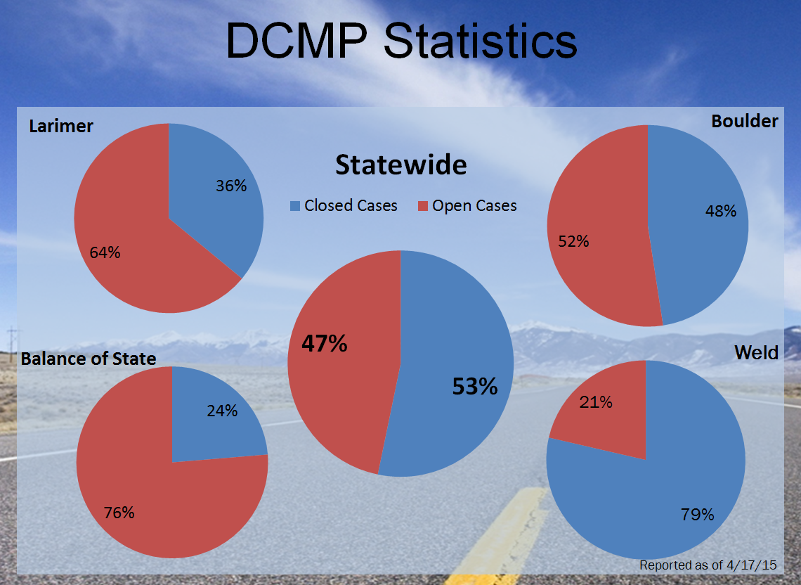 Current Disaster Case Management Program Statistics