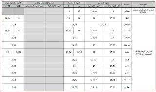عتبات الانتقاء برسم موسم 2013 لولوج المعاهد والمدارس العليا بالمغرب
