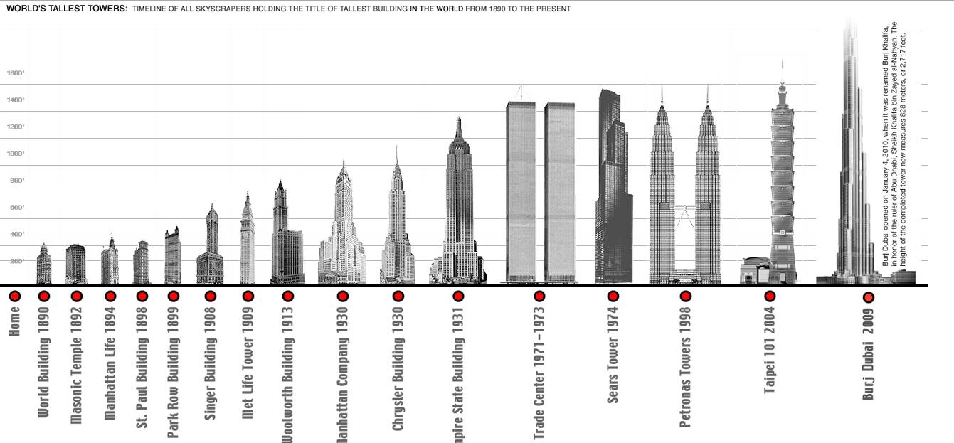 the world u0026 39 s tallest skyscrapers