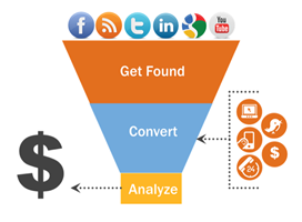 Marketing lead generation