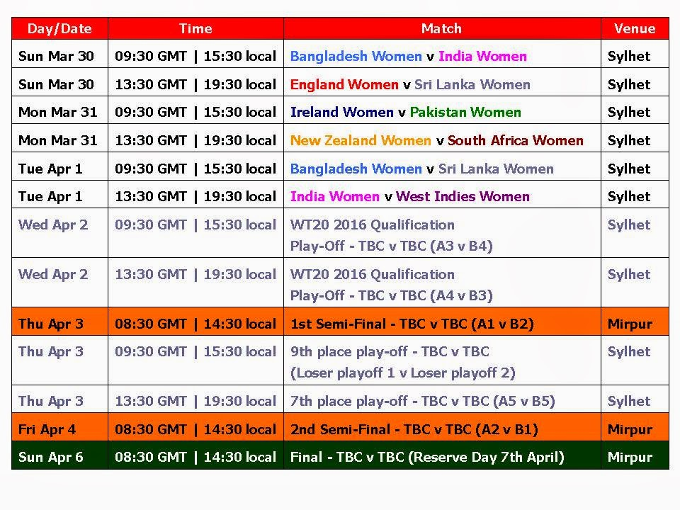 Women's T20 World Cup 2014 Schedule and Time Table