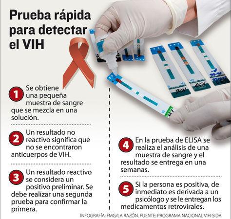 VIH en Bolivia