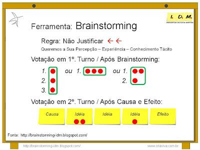 Regras Brainstorming Priorização Convergência Votação Causa Efeito