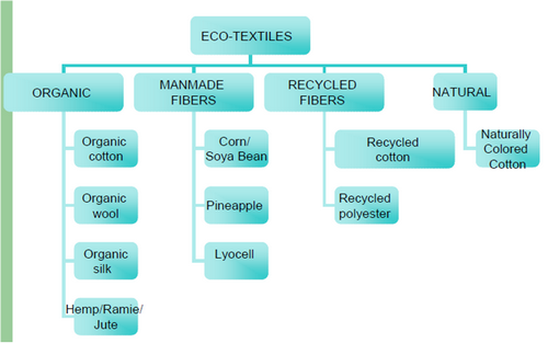 classification of textile industry The importance of cost and management accounting practices has cost and management accounting practices: a survey of industry classification textile 26.