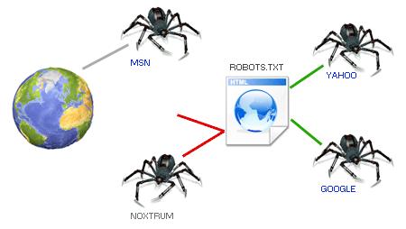 Pasang file robot.txt di hosting Anda