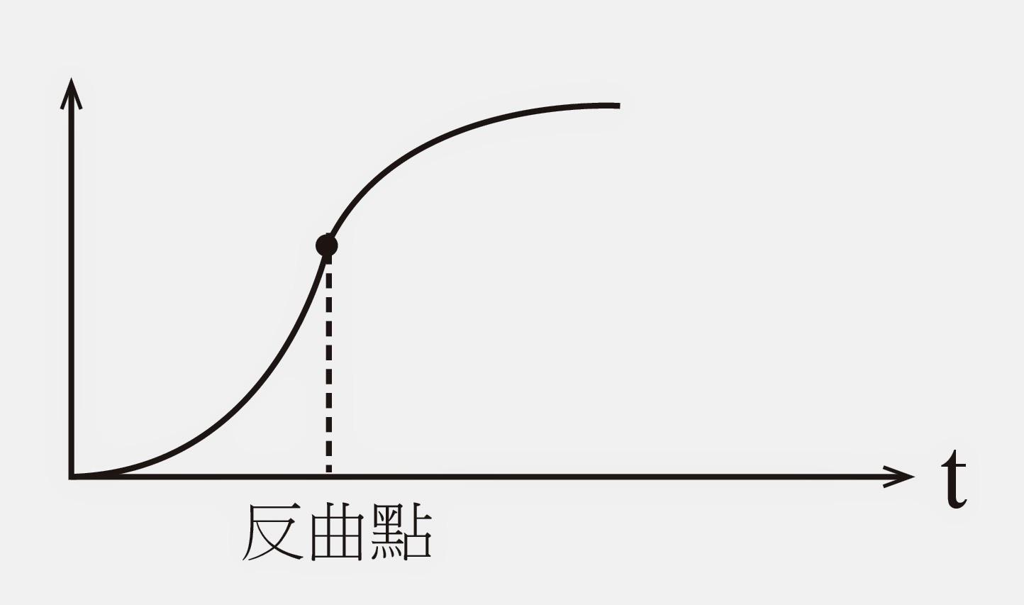 曲線 成長