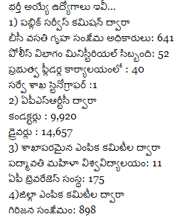Government Jobs in Andhra Pradesh 2014