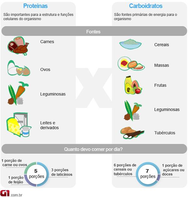 Proteína x Carboidratos - Alimentação é fundamental para conquistar uma boa Hipertrofia Muscular