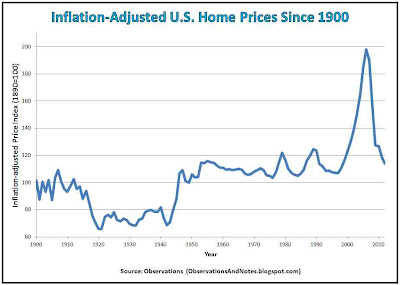 100 years of residential real estate property: real, inflation-adjusted housing prices