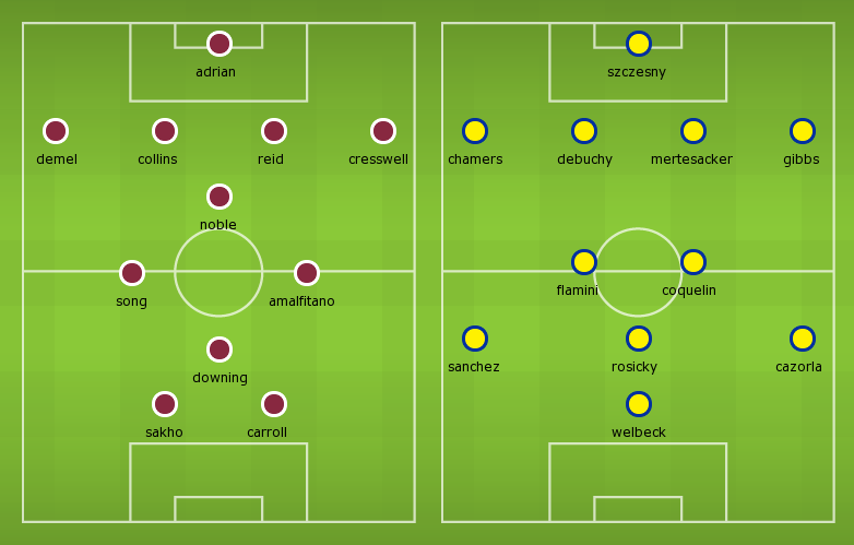 Possible Line-ups West Ham vs Arsenal