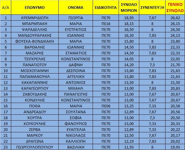 Τελικός Πίνακας μορίων υποψηφίων Δ/ντών Π.Ε Σάμου