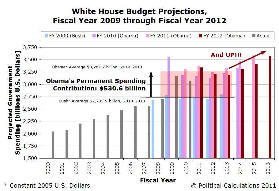 The New Obama Spending Future, FY2012
