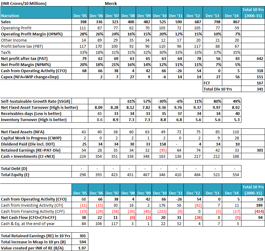 analysis on merck Merck company profile - swot analysis: merck kgaa is a global top 20 producer of consumer health products despite relatively consistent revenue.