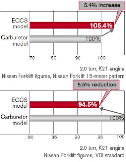 Nissan Diesel LPG Forklift
