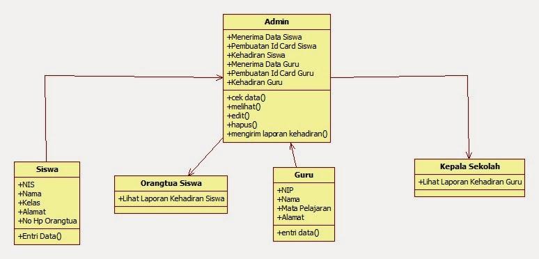 Tutorial kampus kumpulan tutorial gambar class diagram ccuart Choice Image