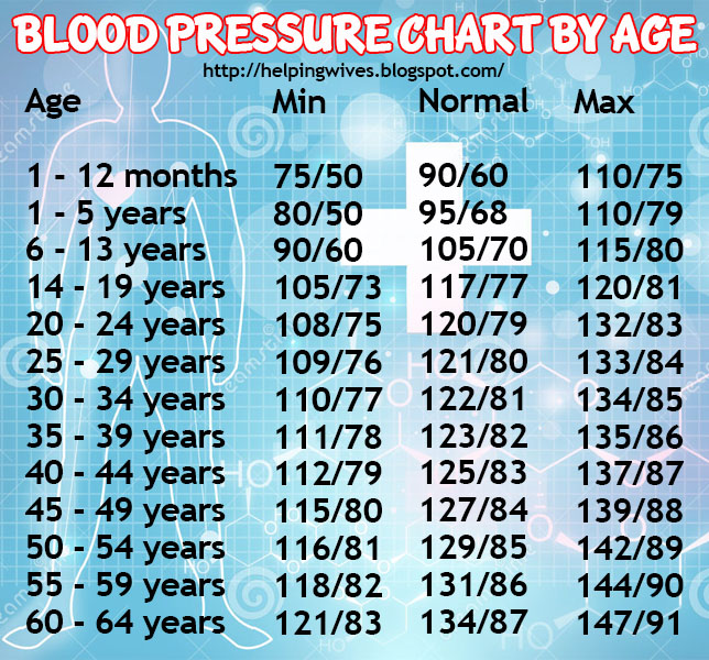 Blood Pressure Chart By Age Related Keywords And Tags