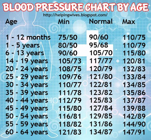 Blood Pressure Chart By Age Mersnoforum