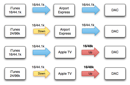 Am I Experienced?: Possibility for Airplay/AirTunes to Airport ...