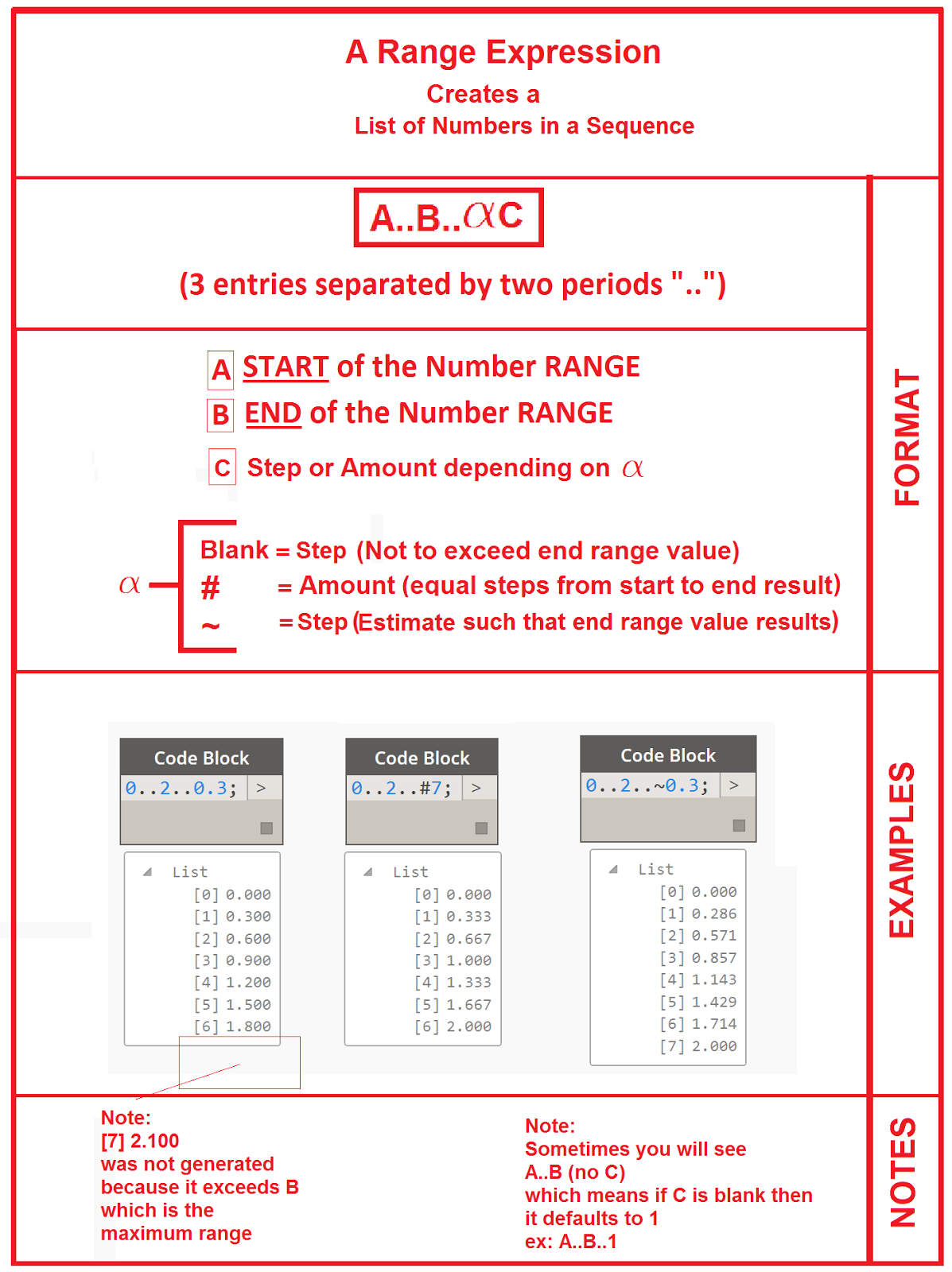 Ranged Expressions using Design Script in DynamoBIM