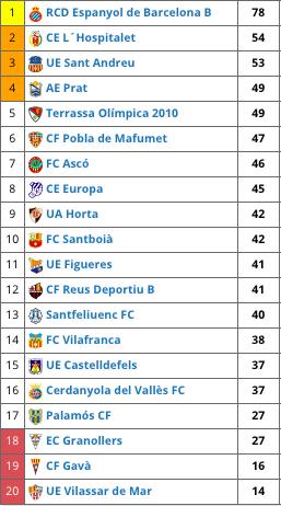Classificació lliga 2017-18 (J.30)