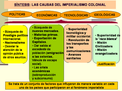 external image EL_IMPERIALISMO_COLONIAL_causas.png