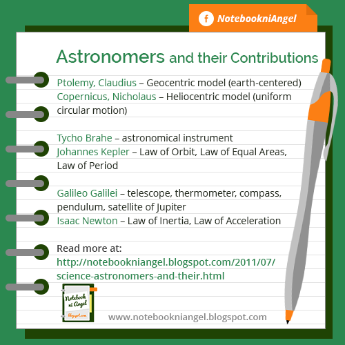 Astronomers and their Contributions