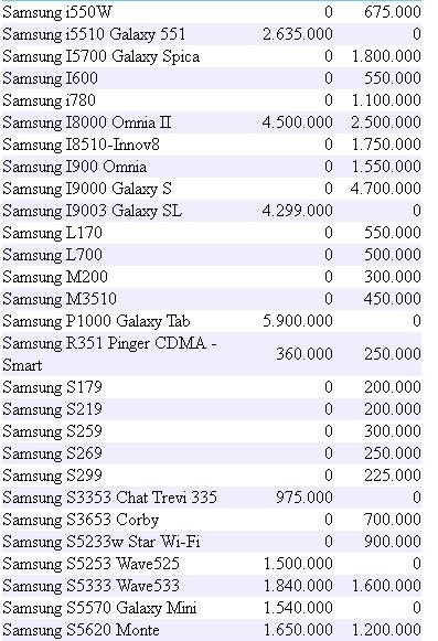 Daftar Harga Handphone Samsung Terbaru Mei 2011
