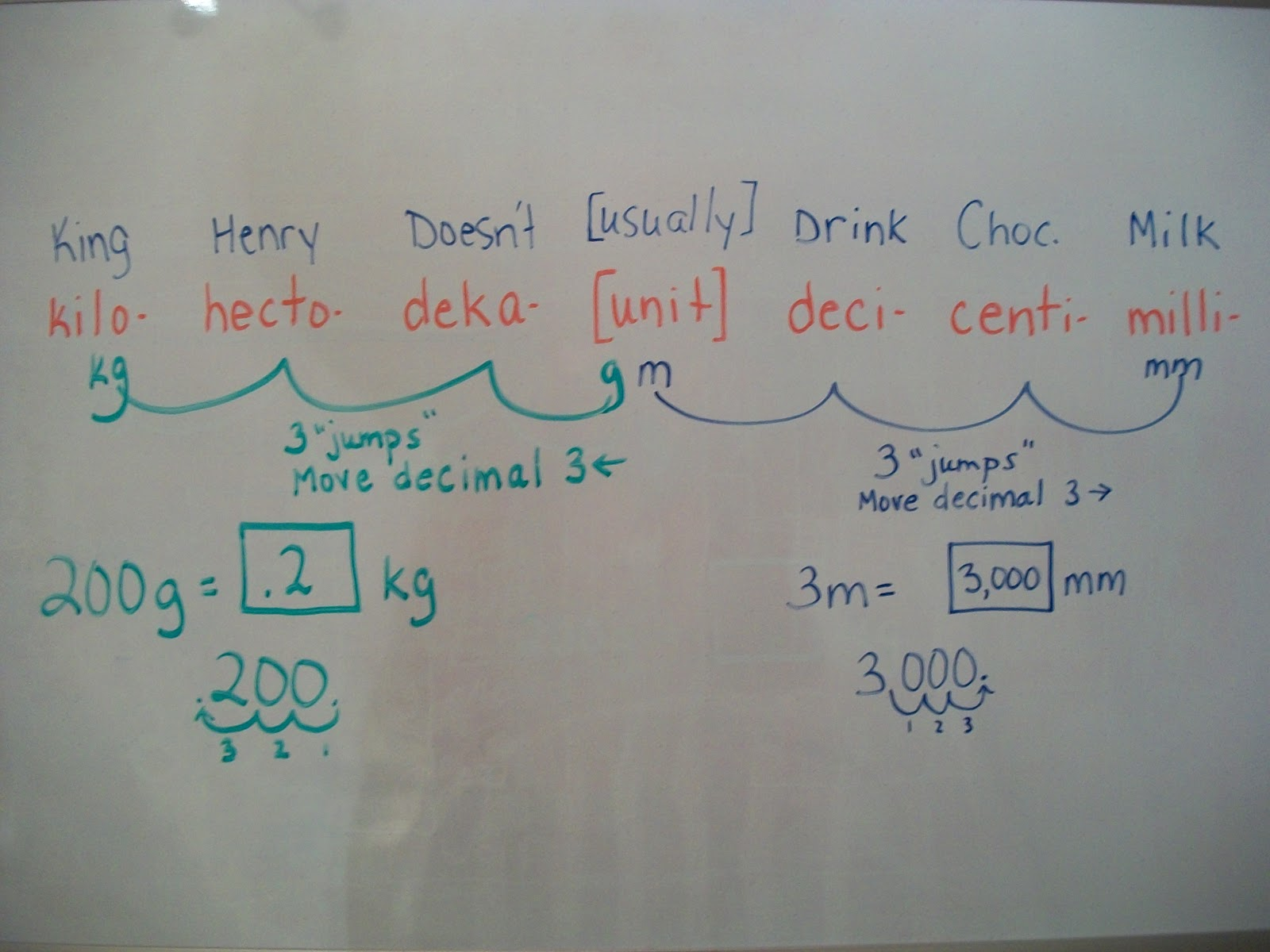 Stay At Home Child: Teaching Metric Conversions