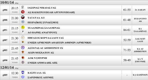 Γ΄ ΑΝΔΡΩΝ 13η αγωνιστική. Ο Πειραϊκός έχασε στο Βυζαντινό από τα Ταταύλα (61-48) !!