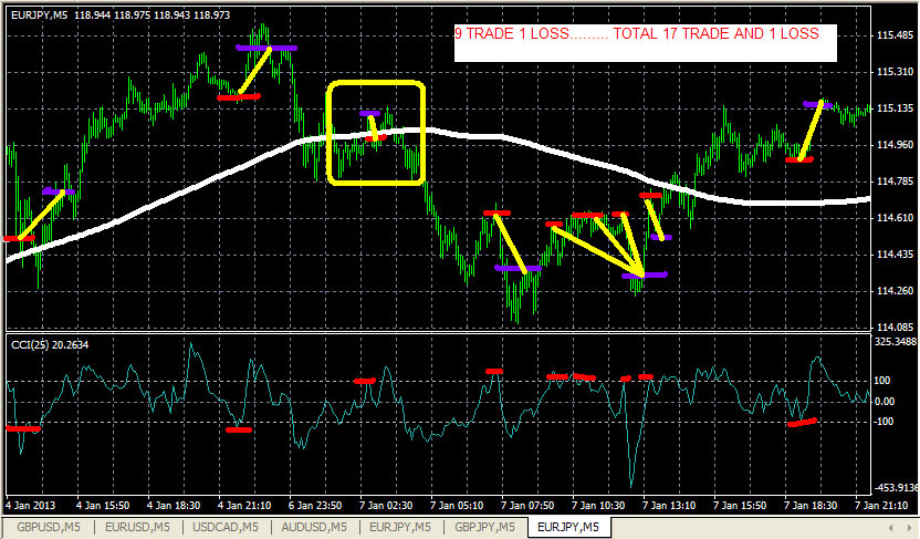 Forex trading retracements