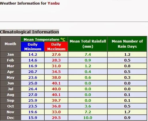 Yanbu info cuaca