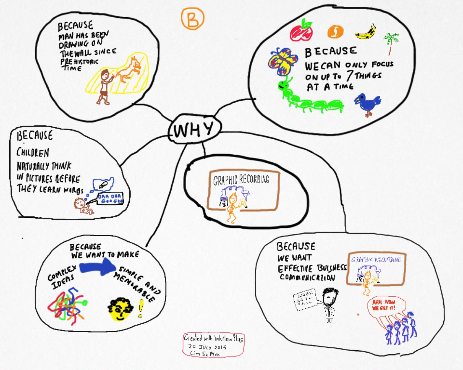 Idea drawing graphic recording visual thinking sketchnotes and its cousins back of a napkin sketch notes a6 a5 a4 a3 poster flip chart templates mood o meter introduction picture cards pronofoot35fo Images