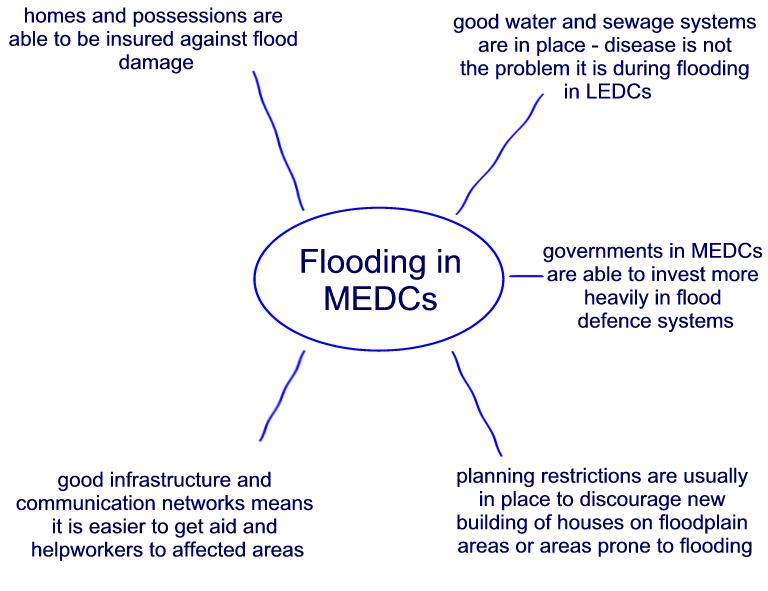 flooding impact ledc and medc The main difference between floods in medcs and ledcs are the impacts of floods in each place very similar floods produce severely worse effects in ledcs than they do in medcs.