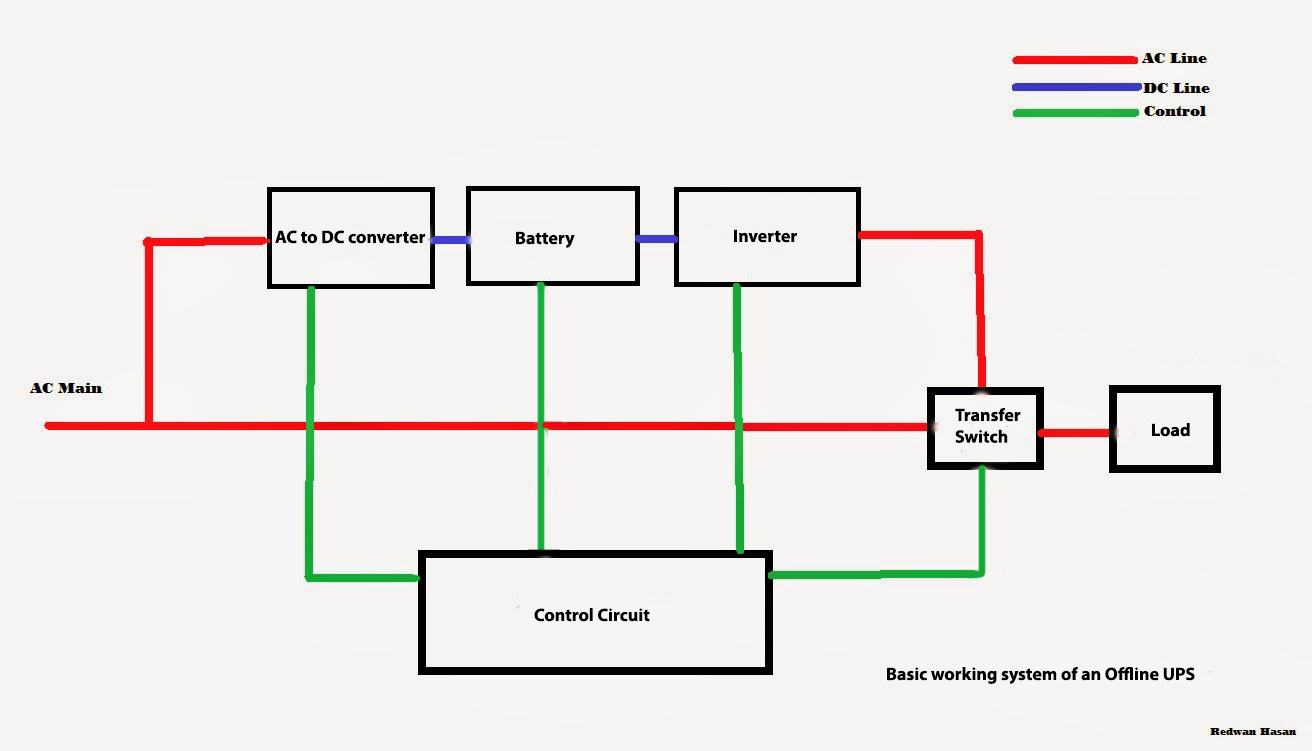 scavenger s blog ups all you need to know rh redwanhasan blogspot com difference between online and offline ups circuit diagram Schematic Circuit Diagram