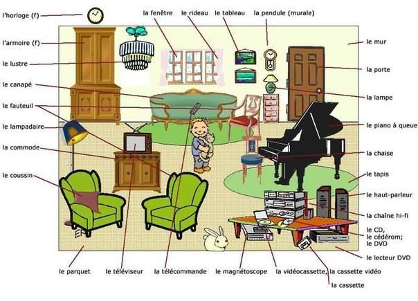 Bakker idiomas descrevendo sua sala de estar em franc s for Chambre communicante en anglais