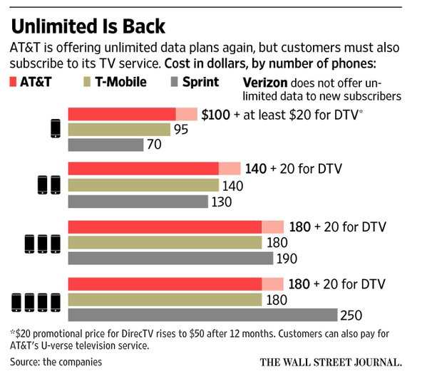 """AT&T new unlimited data plan with riders"""