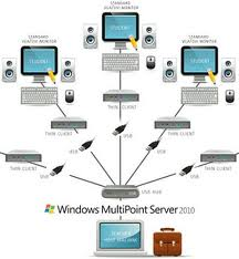 WINDOWS ® MULTIPOINT SERVER 2011