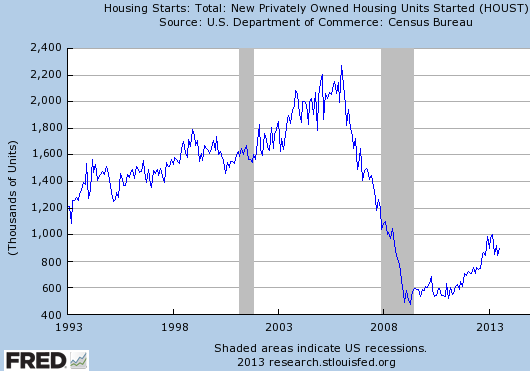 The US housing recovery has not produced the economic boom some had expected – Sober Look
