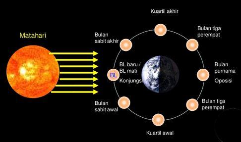 Fase-fase Bulan Sebagai Satelit Bumi serta Akibat Rotasi dan Revolusi Bulan