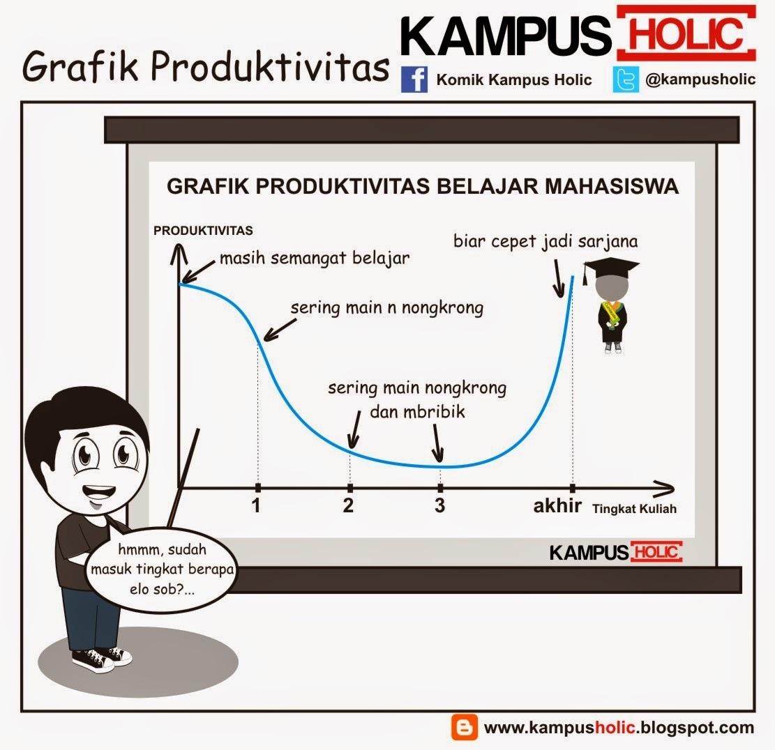 #656 Grafik Produktivitas