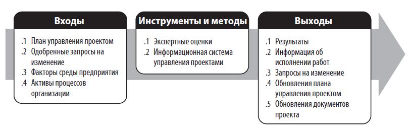 Руководство и управление исполнением проекта Руководство - более 6 тис. руководств