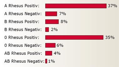o positiv blodtype