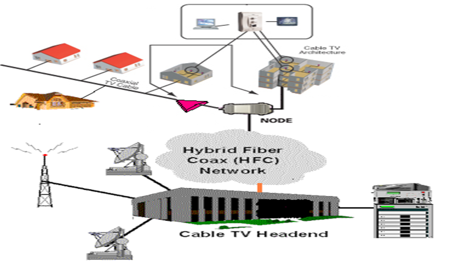 Interventoria de proyectos de telecomunicaciones for Amplificador tv cable coaxial